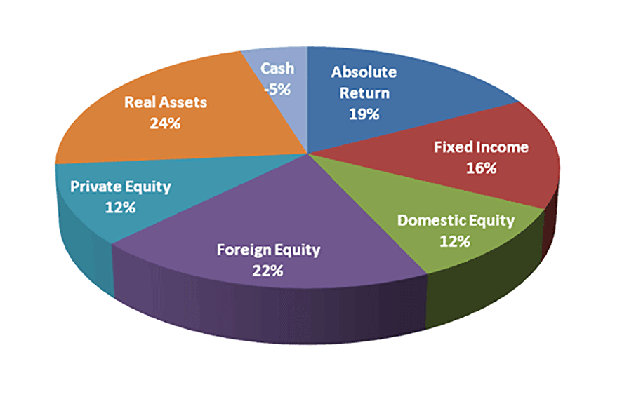 Asset Allocation Tool